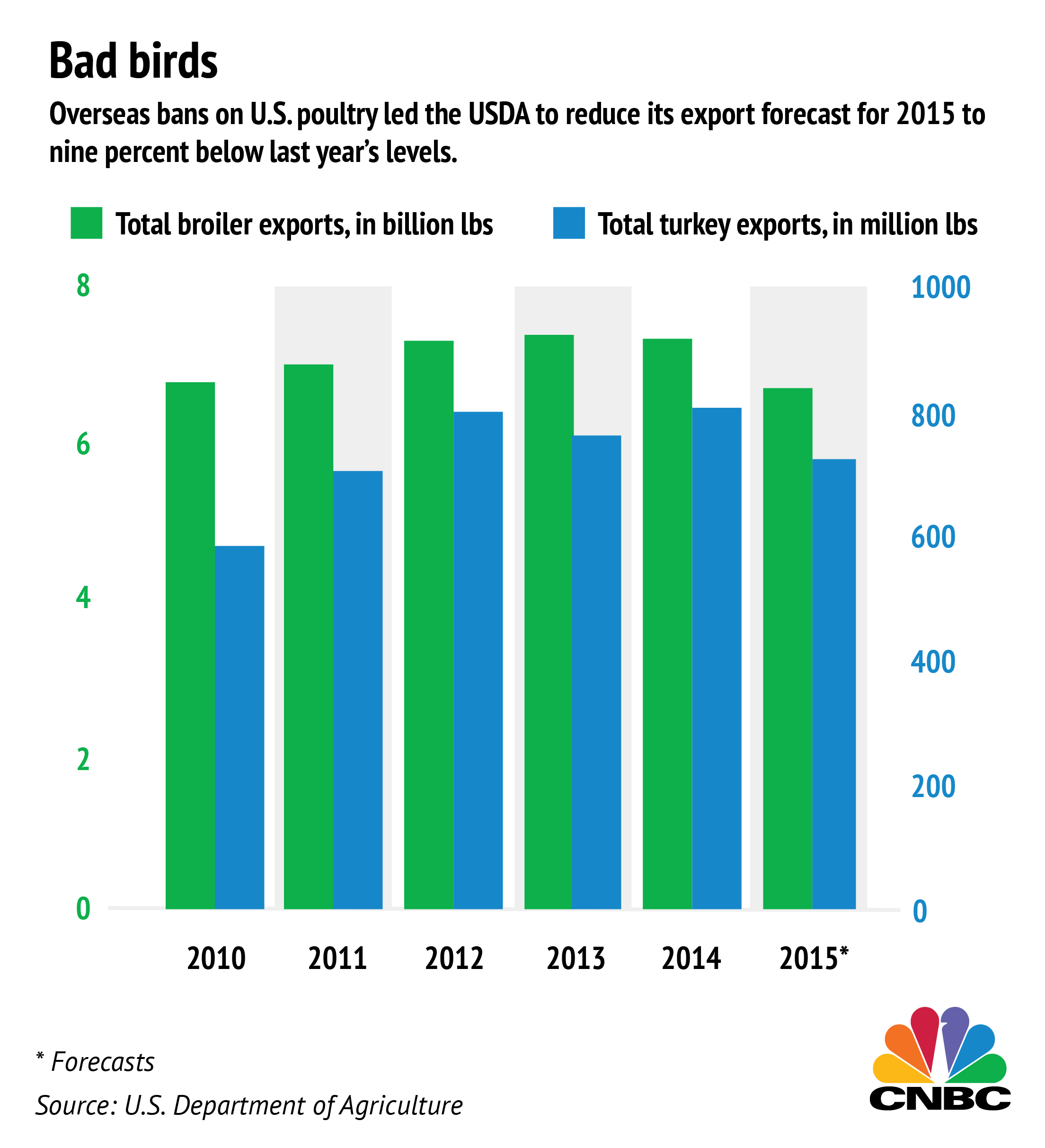 Us Poultry Exports Plunge With Avian Flu Scare Chicken Meat Diagram Symbol Noting The Decrease In Activity Department Of Agriculture Last Week Cut Its Forecast For Turkey