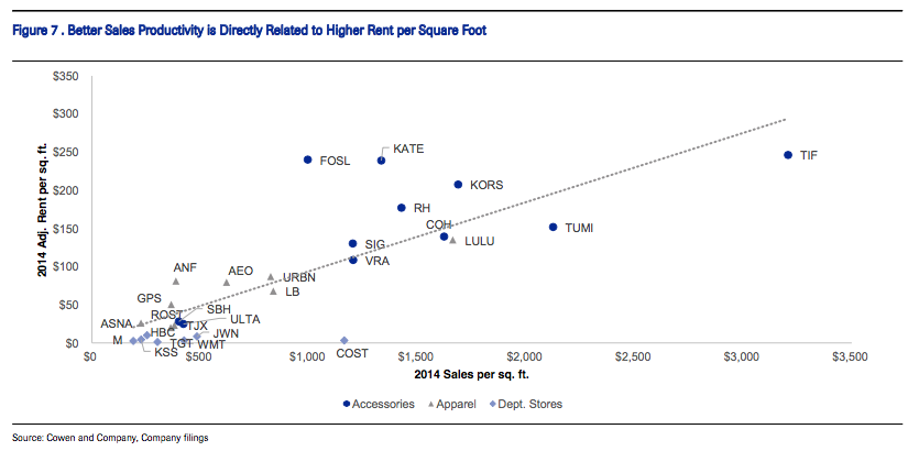 michael kors sales per square foot