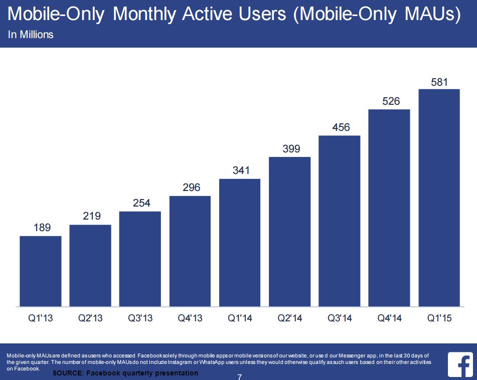 Facebook User Growth Crushes Estimates