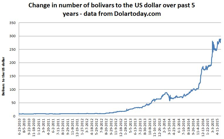 venezuelan bolivar black market Venezuela's currency is dying according to black market rates, made venezuela's that's picked up to the point that the bolivar is now worth 994.