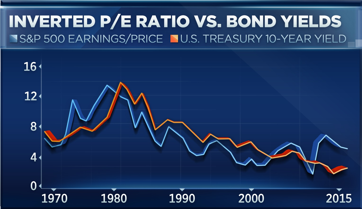 A 45 Year Chart Shows Stocks Not Overvalued Economist