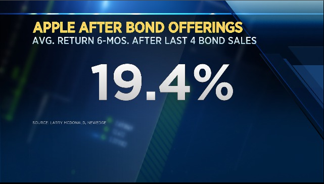 how to buy apple bonds