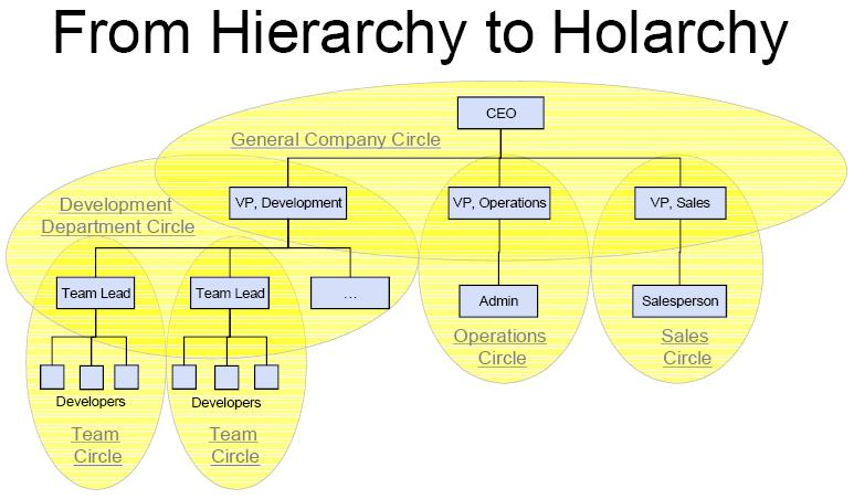 holacracy and the zappos business model Case subscription model  business ethics business reports business strategy corporate governance economics  holacracy at zappos.
