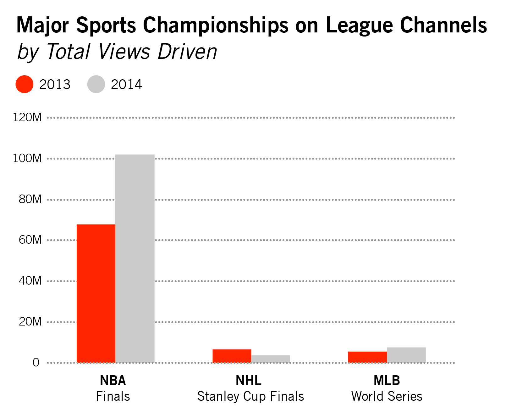 The NBA Finals are blowing up on YouTube