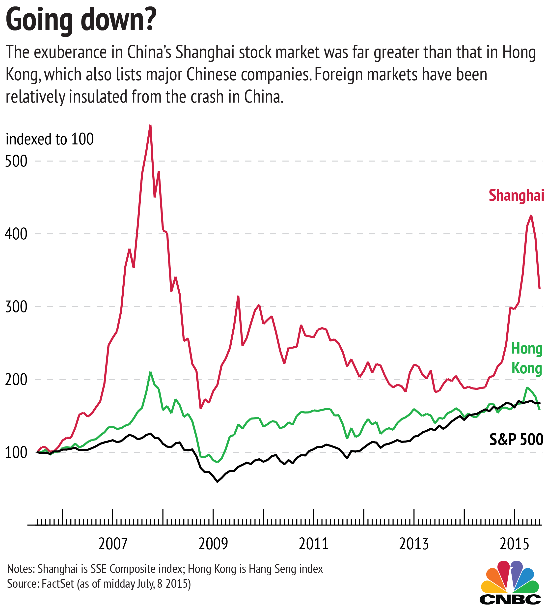 Three charts explaining china s strange stock market