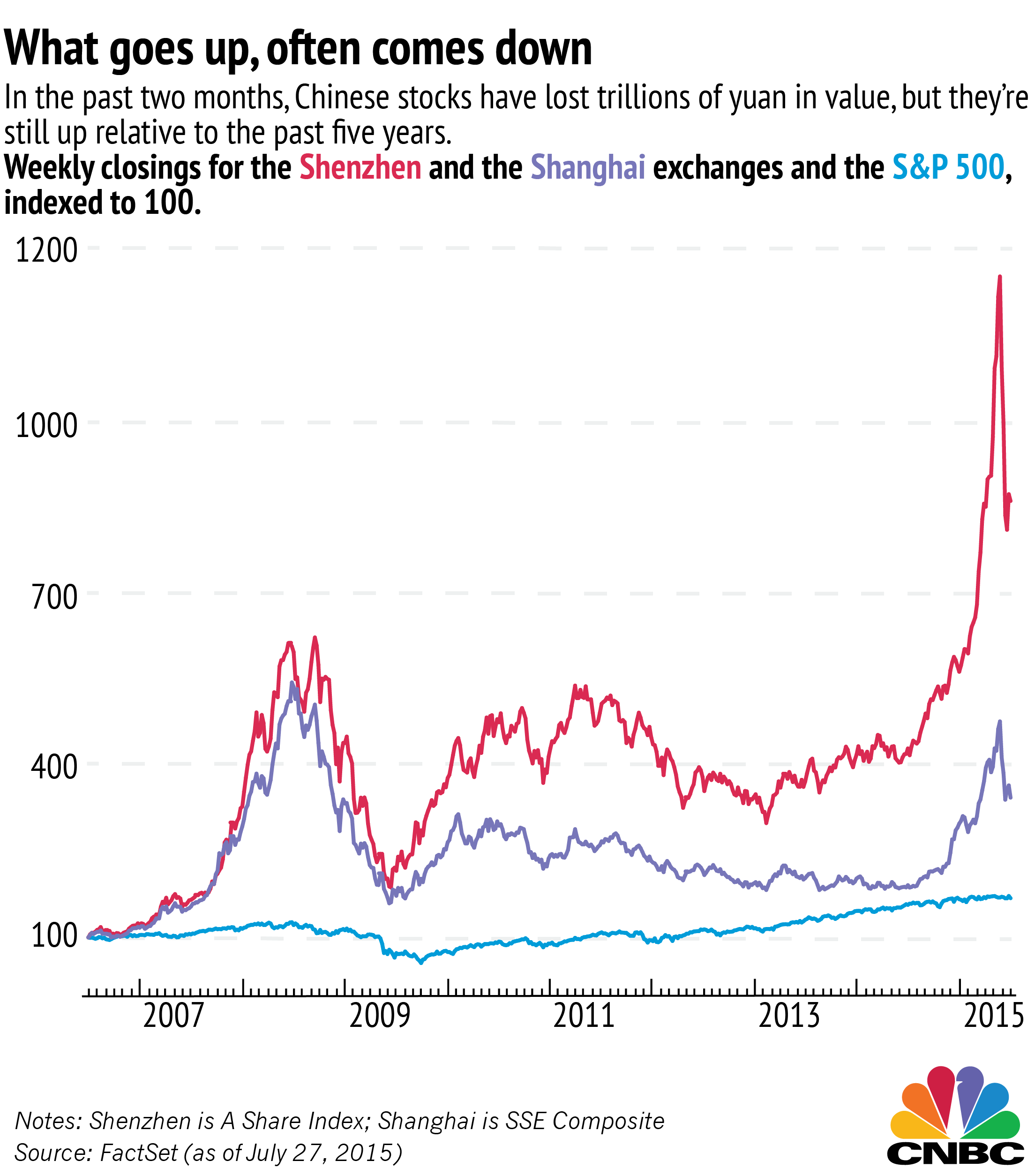 Charts explaining the chinese stock market