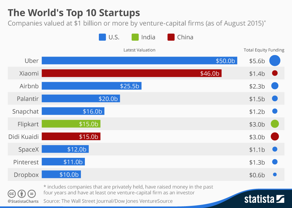 Here Are The World S Top 10 Start Ups