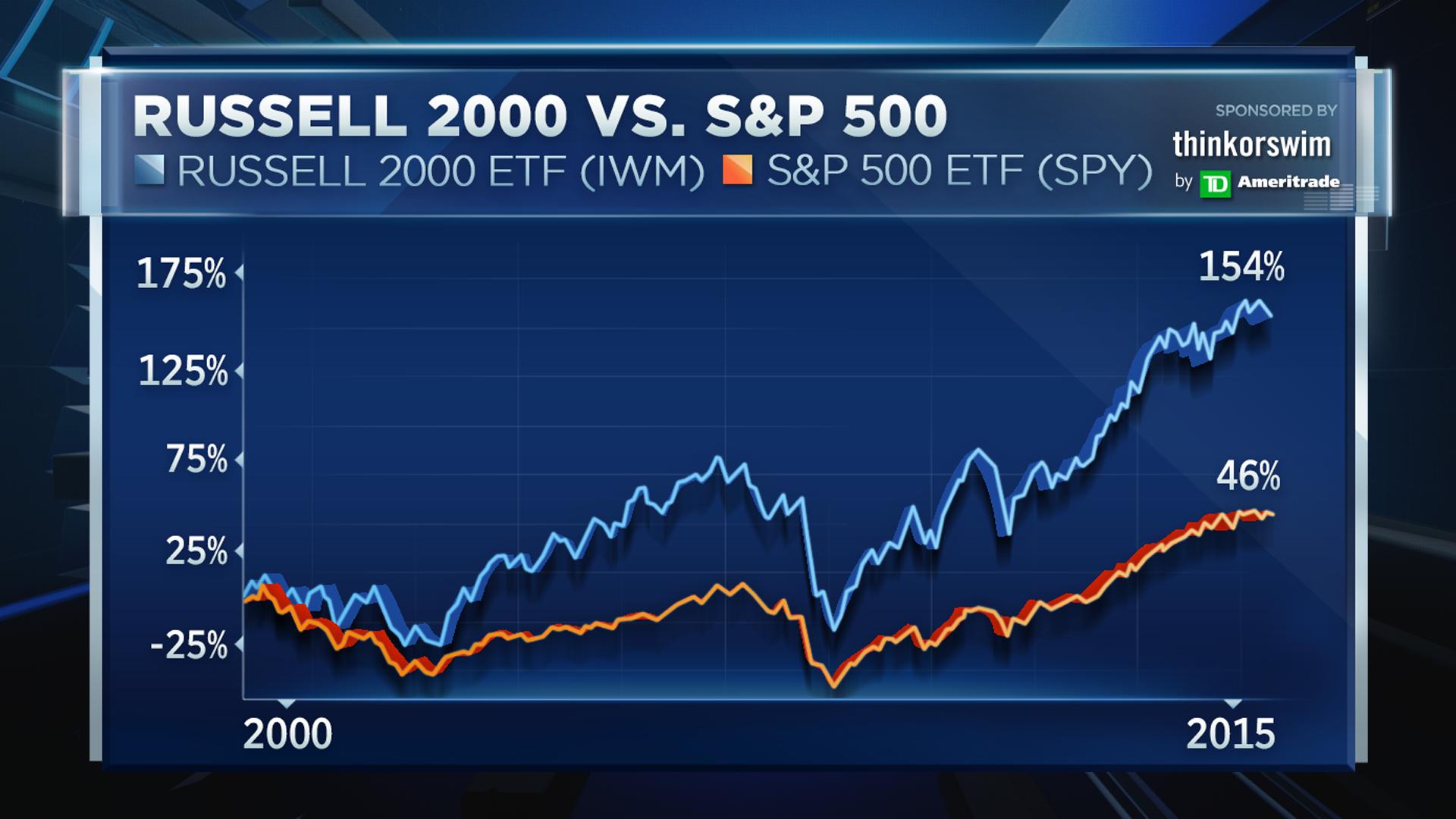 Small caps are sounding alarm for stocks: Technician