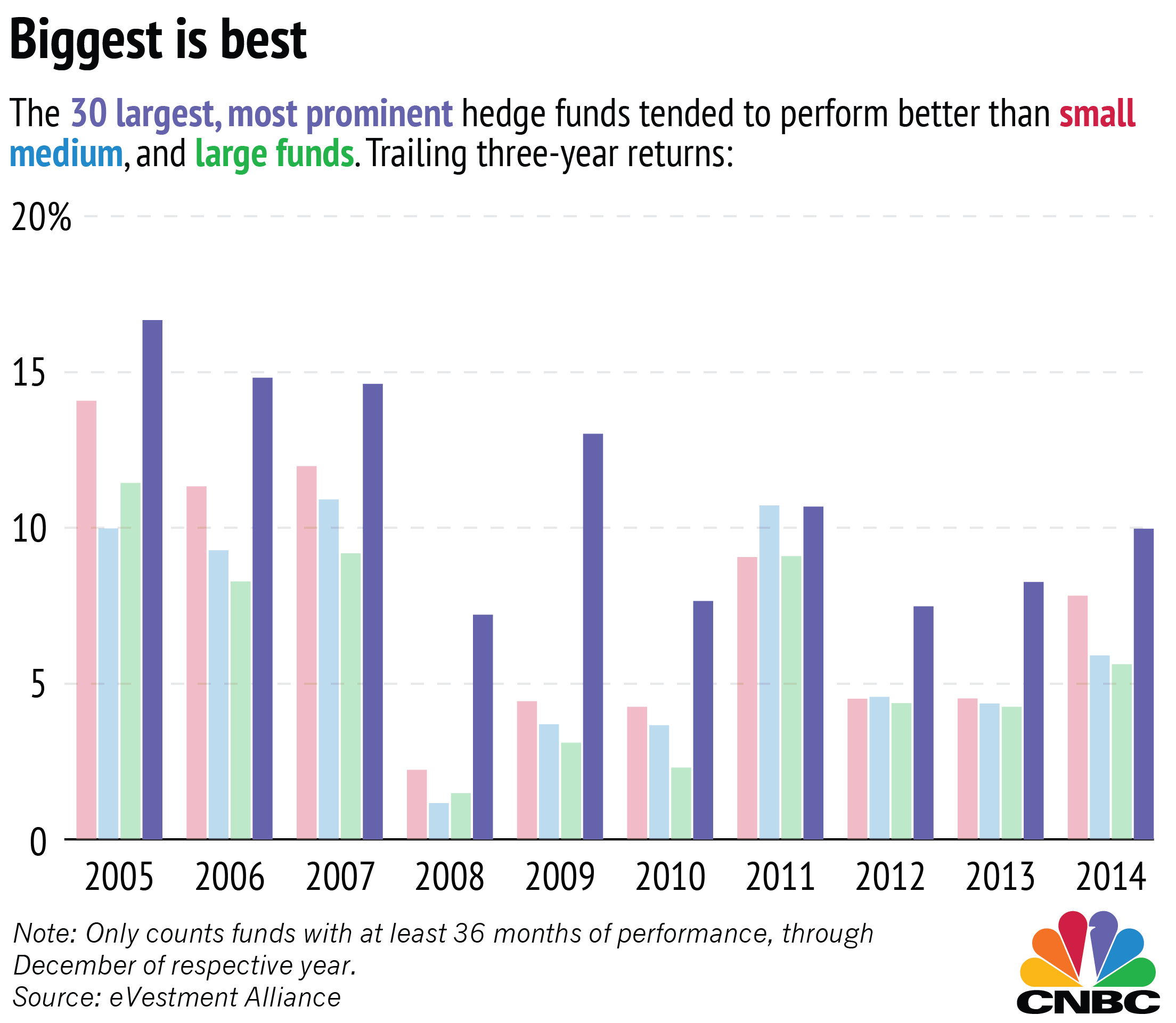 small hedge funds aren't as great as they say