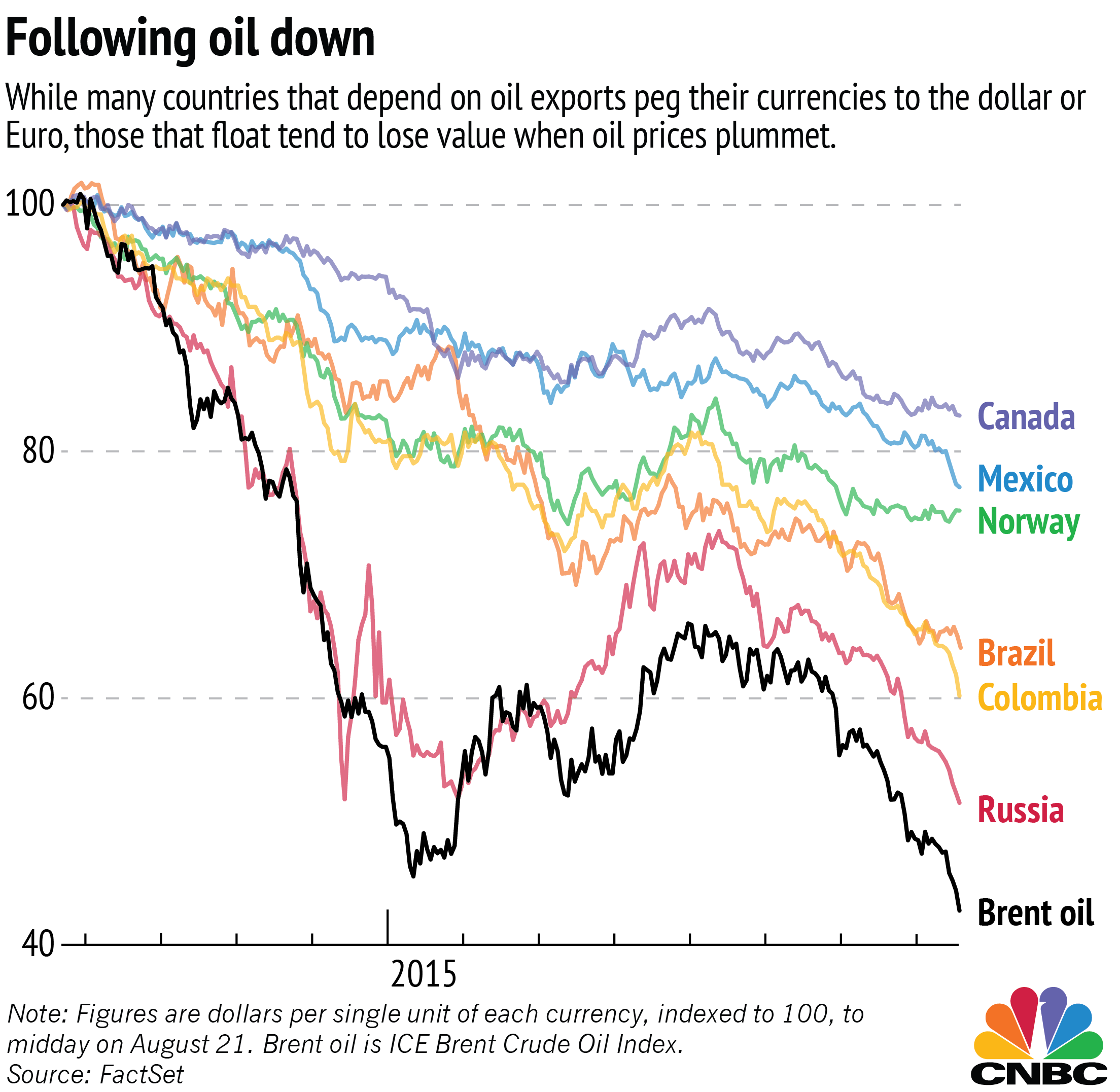 At Least Six Countries Have Seen Their Currencies Drop Over The Last Year Along With B Crude Oil Benchmark According To Most Recent World Bank