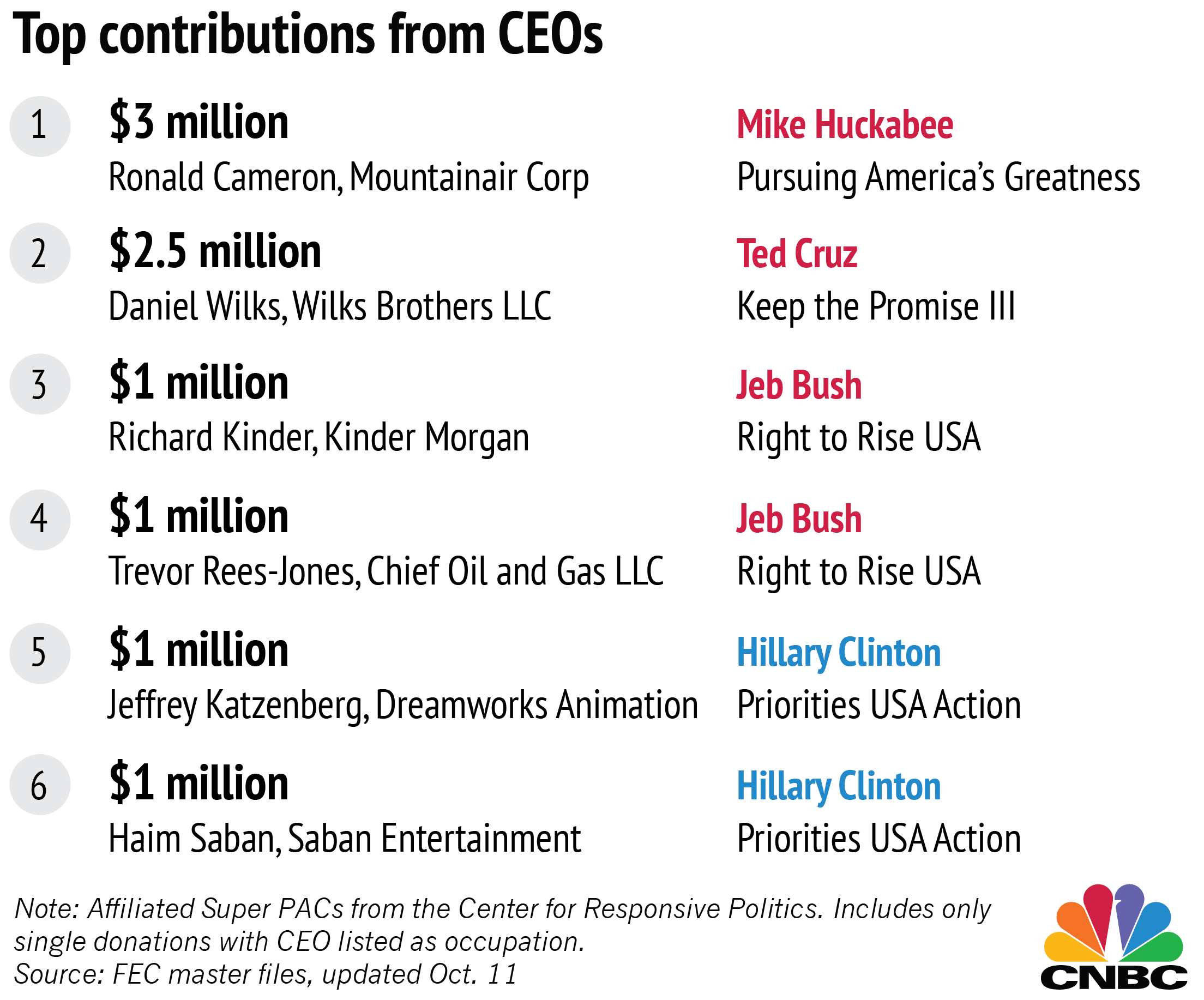 more ceos donate to clinton than to any gop candidate