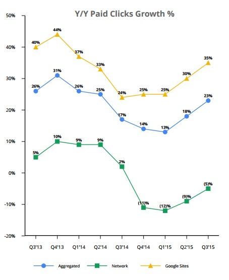 Google parent alphabet tops earnings estimates chart source google results ccuart Images