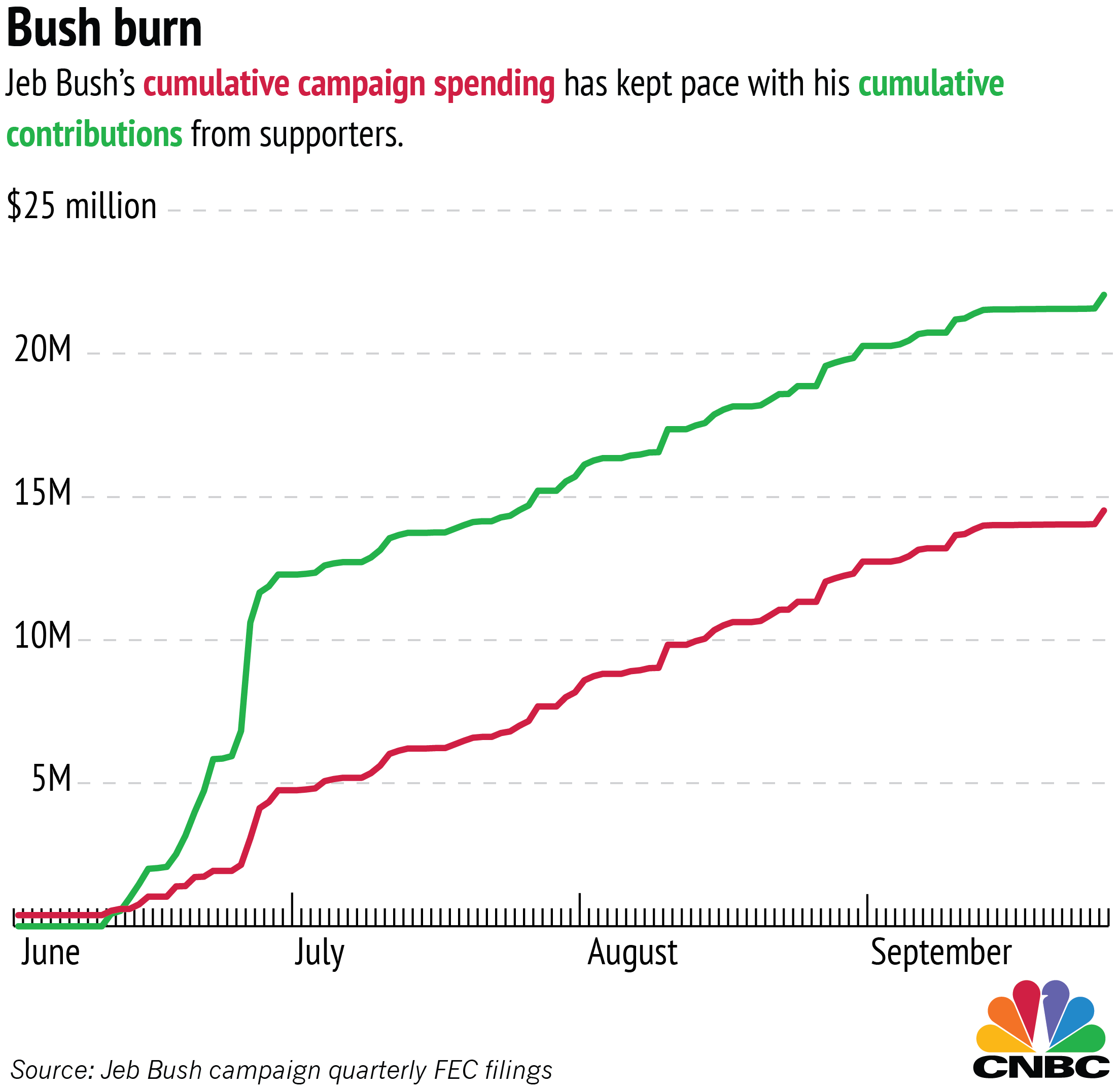 Bush Cuts Campaign Staff: Where The Money Went
