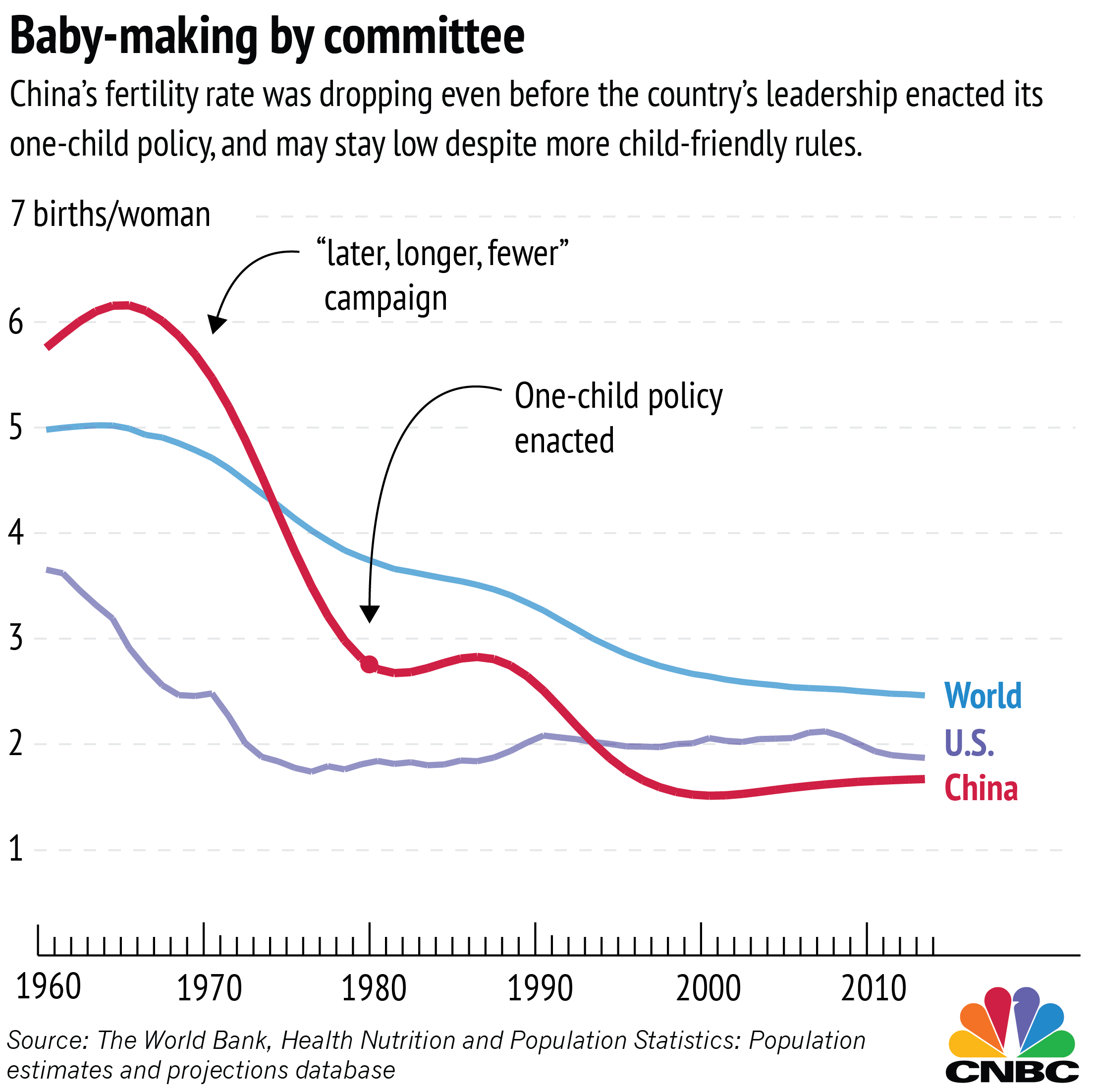 evaluate effectiveness china s one child policy Published: mon, 5 dec 2016 the one-child policy helped china to raise its economic growth in the past decades china was able to control the rate of the population growth lower than the rate of the gdp growth, and thus the gdp per capita increases dramatically in the past decades.