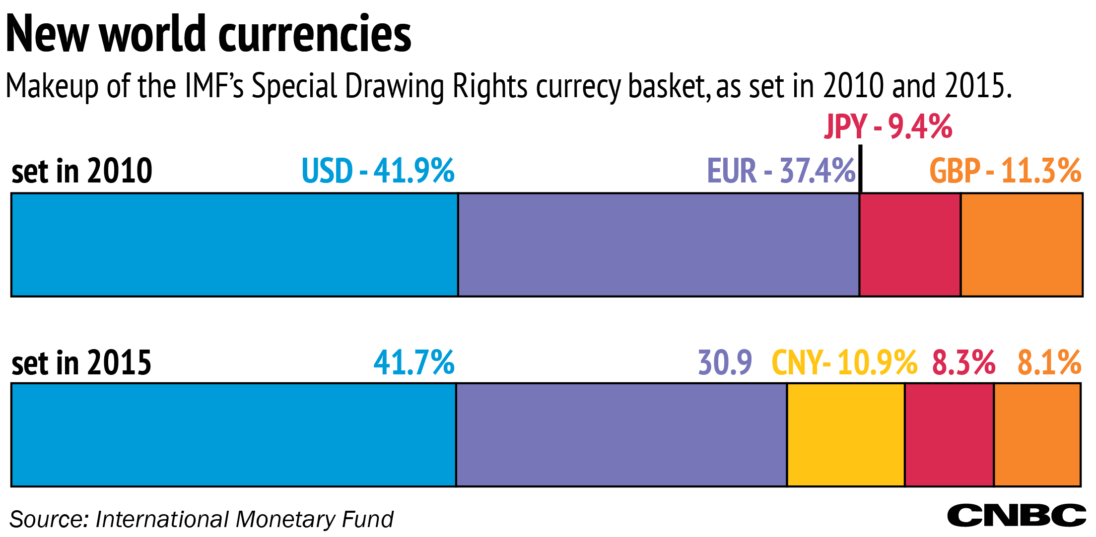 Charts Who Loses When The Renminbi Joins Imf Basket