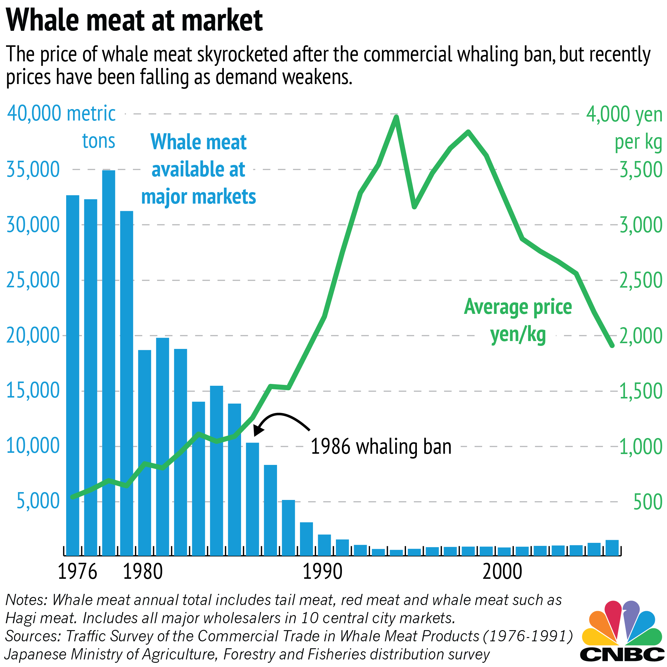 How much is moby dick worth today the survey tracking whale meat prices is only available up to 2006 but news reports in japan suggest that public demand for whale meat has been waning in pooptronica