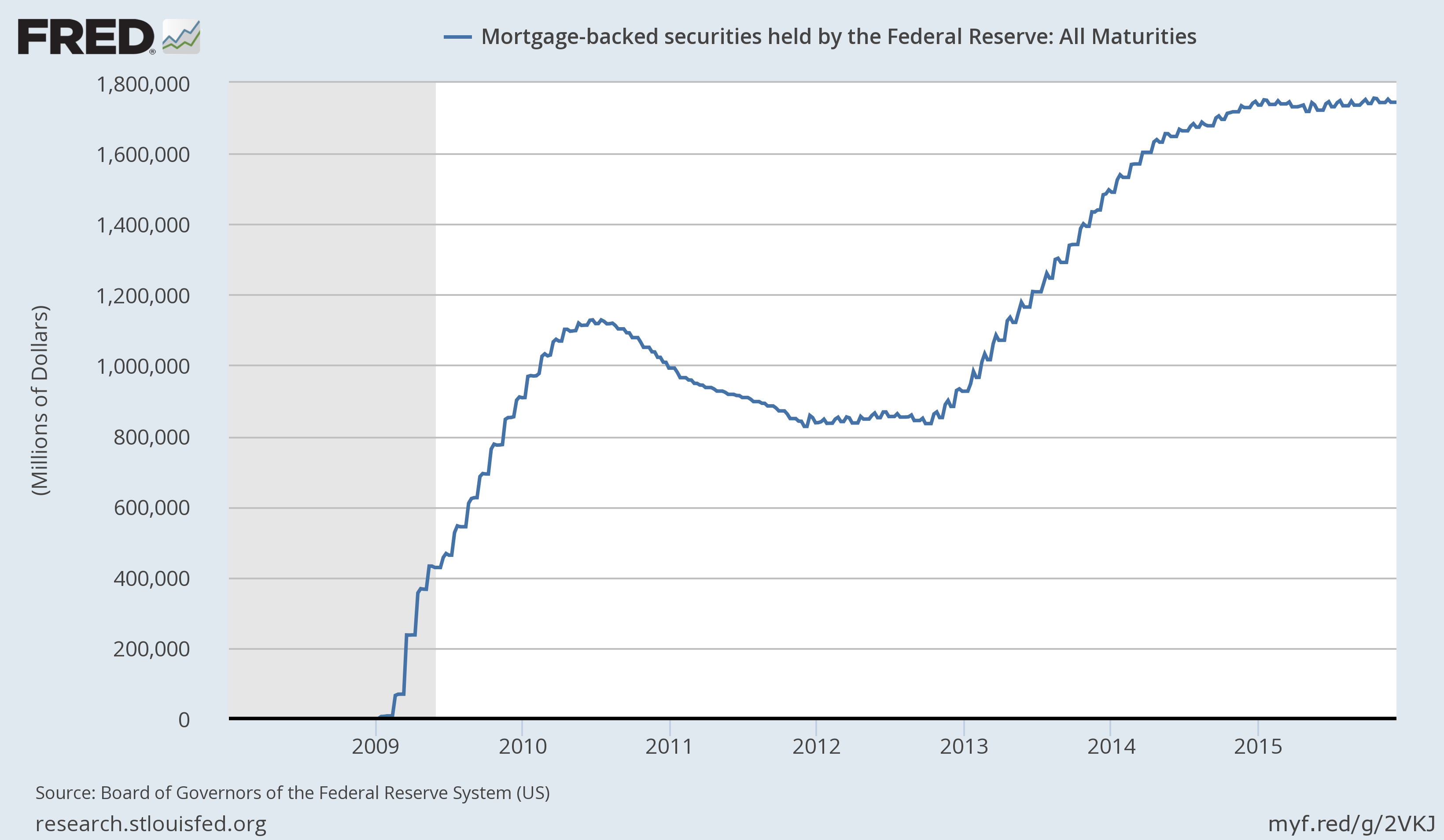 Is it worth to extinguish the mortgage ahead of schedule