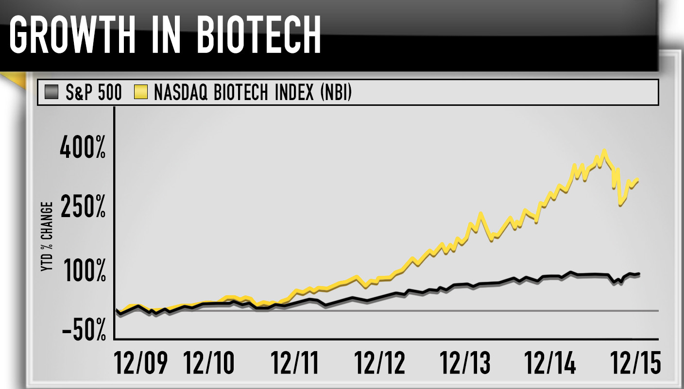Cramer biotechs to load up on for 2016 biogen is down 15 percent for the year on concerns of growth over one of its multiple sclerosis drugs and a significant guidance cut in the middle of the buycottarizona Image collections