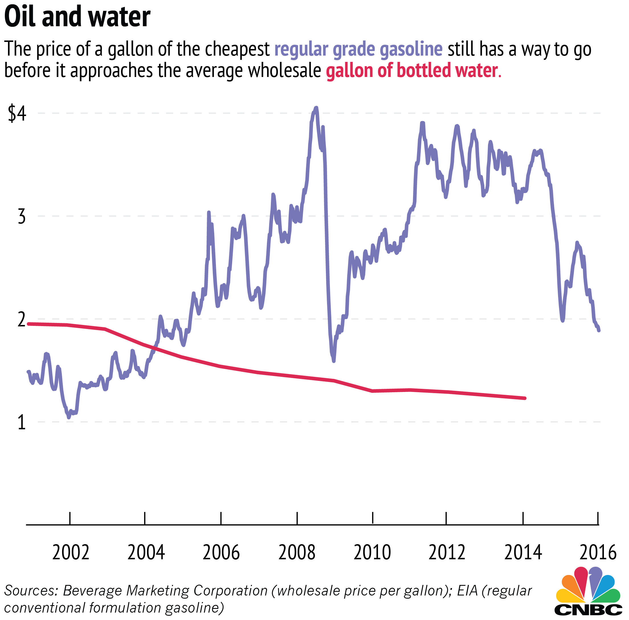 Gas Cheaper Than Water Not So Fast