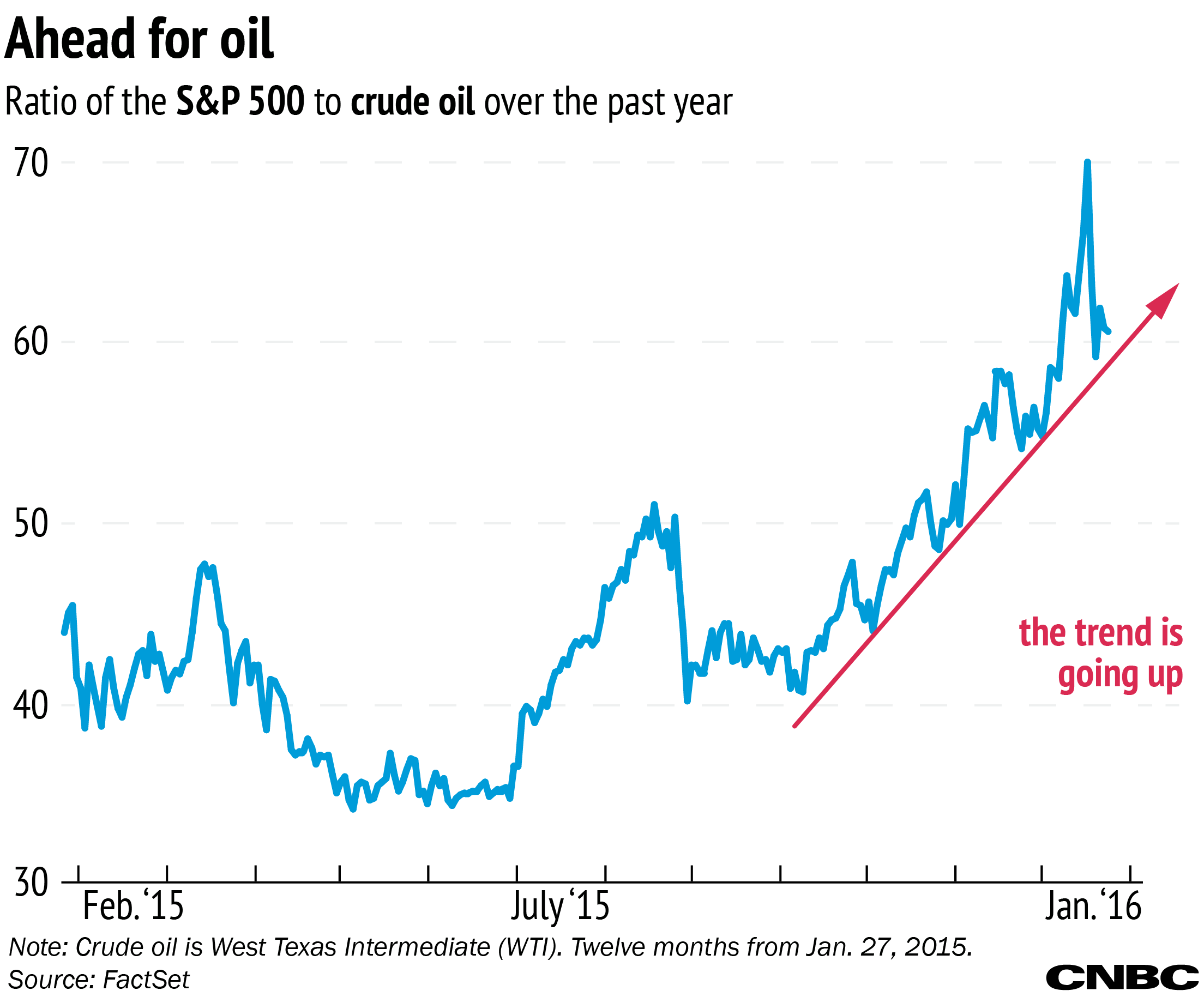 The sp 500 can buy 61 barrels of oil you can see the gradual increase as we keep going up each new low is higher than the previous one just in the last couple years that ratio was under 20 biocorpaavc Gallery