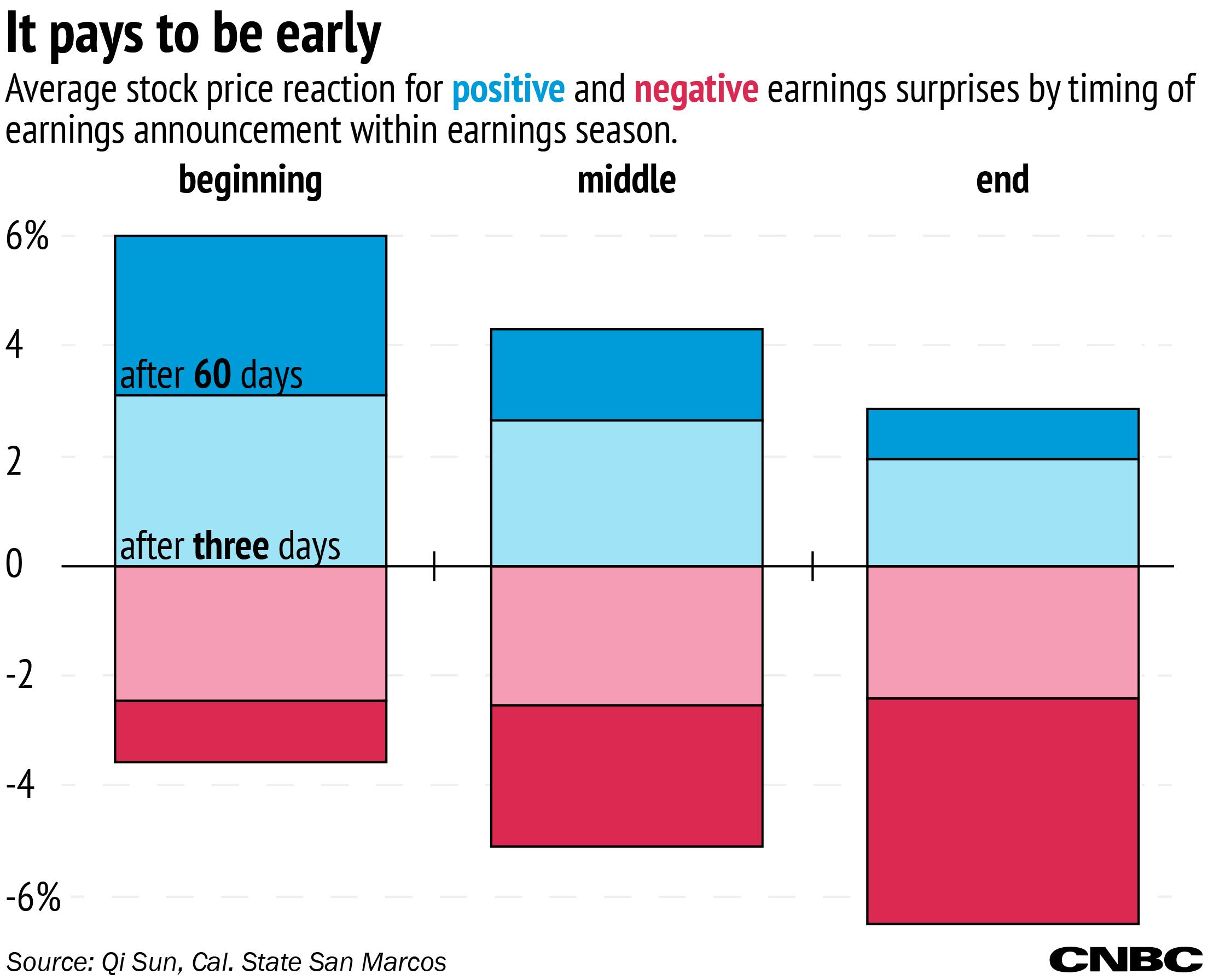 Earnings stock торговля на финансовых рынках банковский форекс