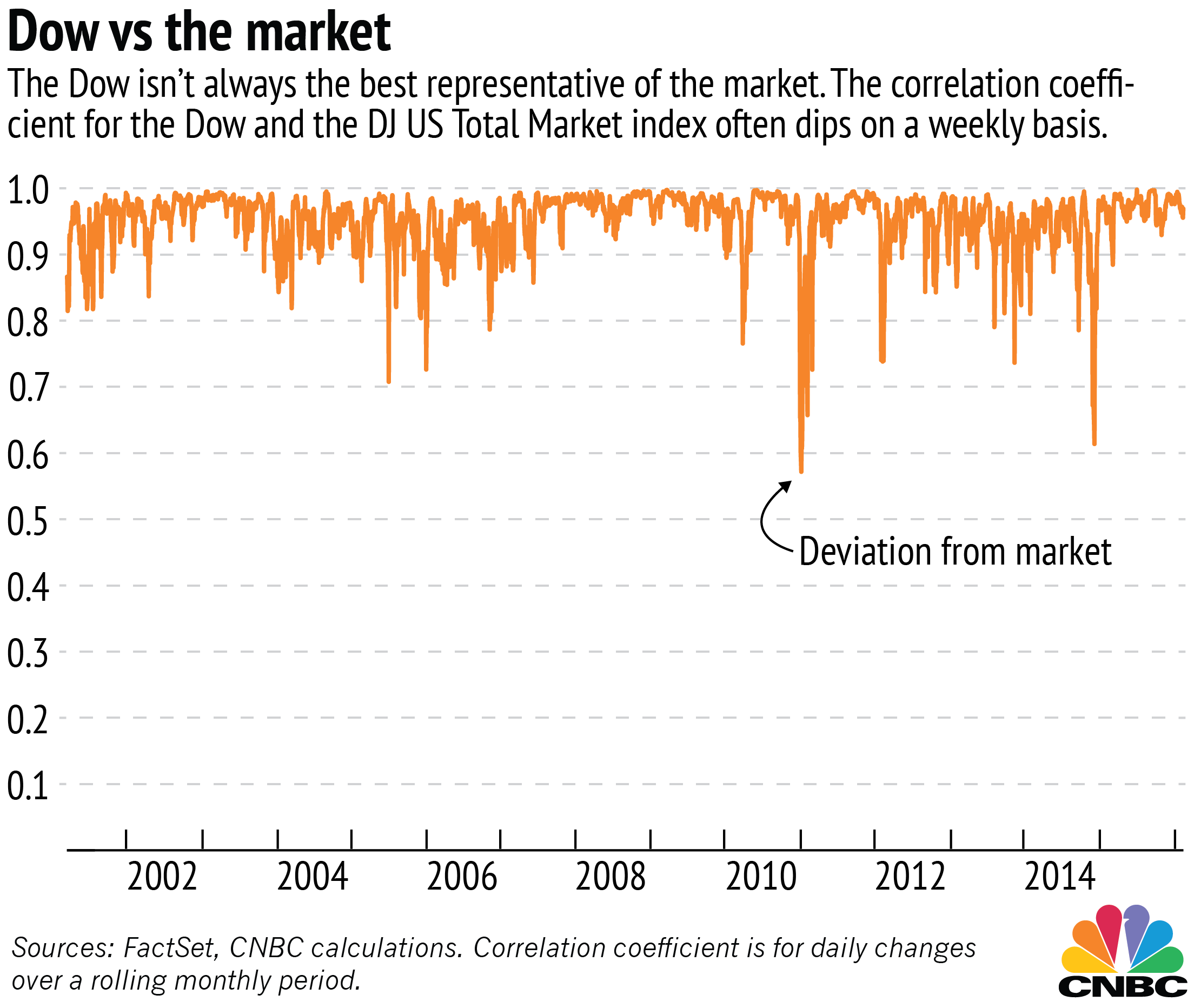 The djia goldman sachs and everybody else if we look at the rolling daily correlation for each month it becomes clear that the dow is not always the best representative of the market during some biocorpaavc