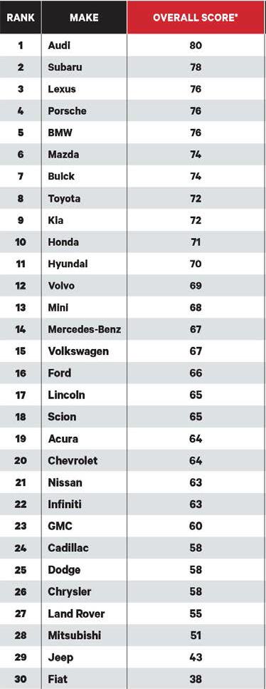 Consumer Reports 2016 Auto Brand Rankings
