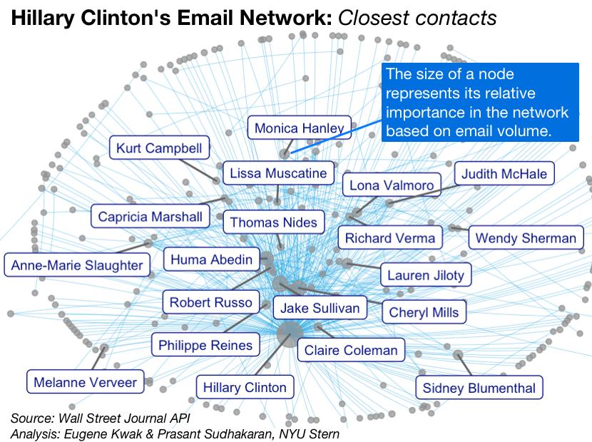 hillary clinton email diagram diy enthusiasts wiring diagrams