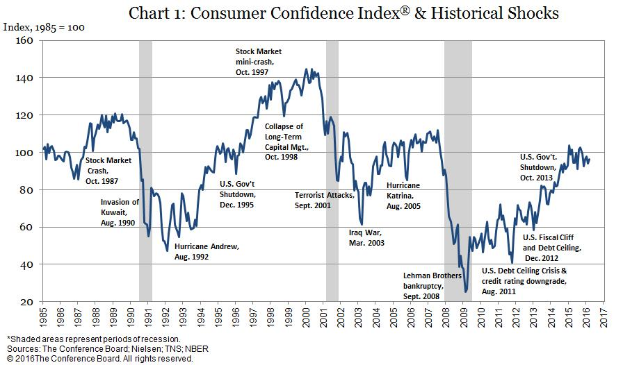 Worried Consumers Don T Mean A Recession Is Coming