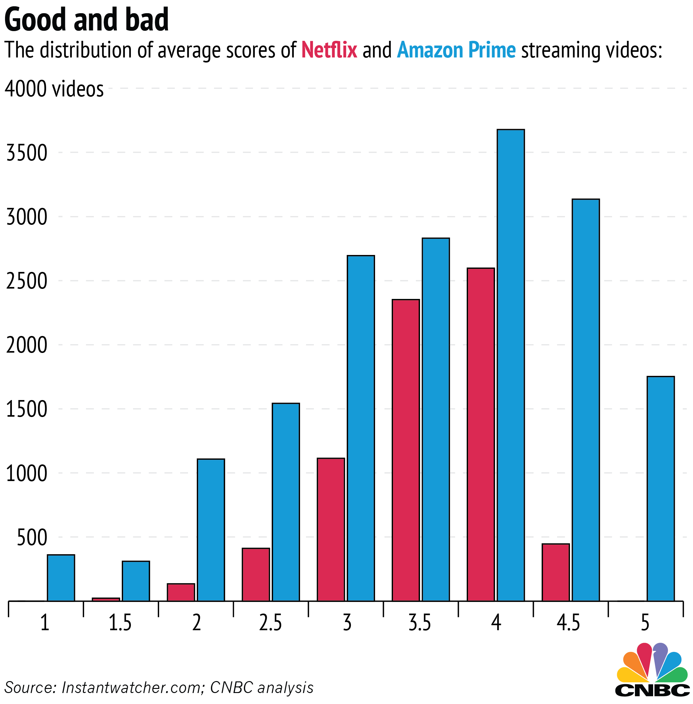 origins of both netflix and blockbuster The origin of netflix's success next submission written by gloria  addressed an underserved customer group who was isolated from the core business of the industry incumbent, blockbuster, not posing a threat reed hastings, the ceo of netflix, was a great candidate to help revolutionize the movie rental experience  both with their.