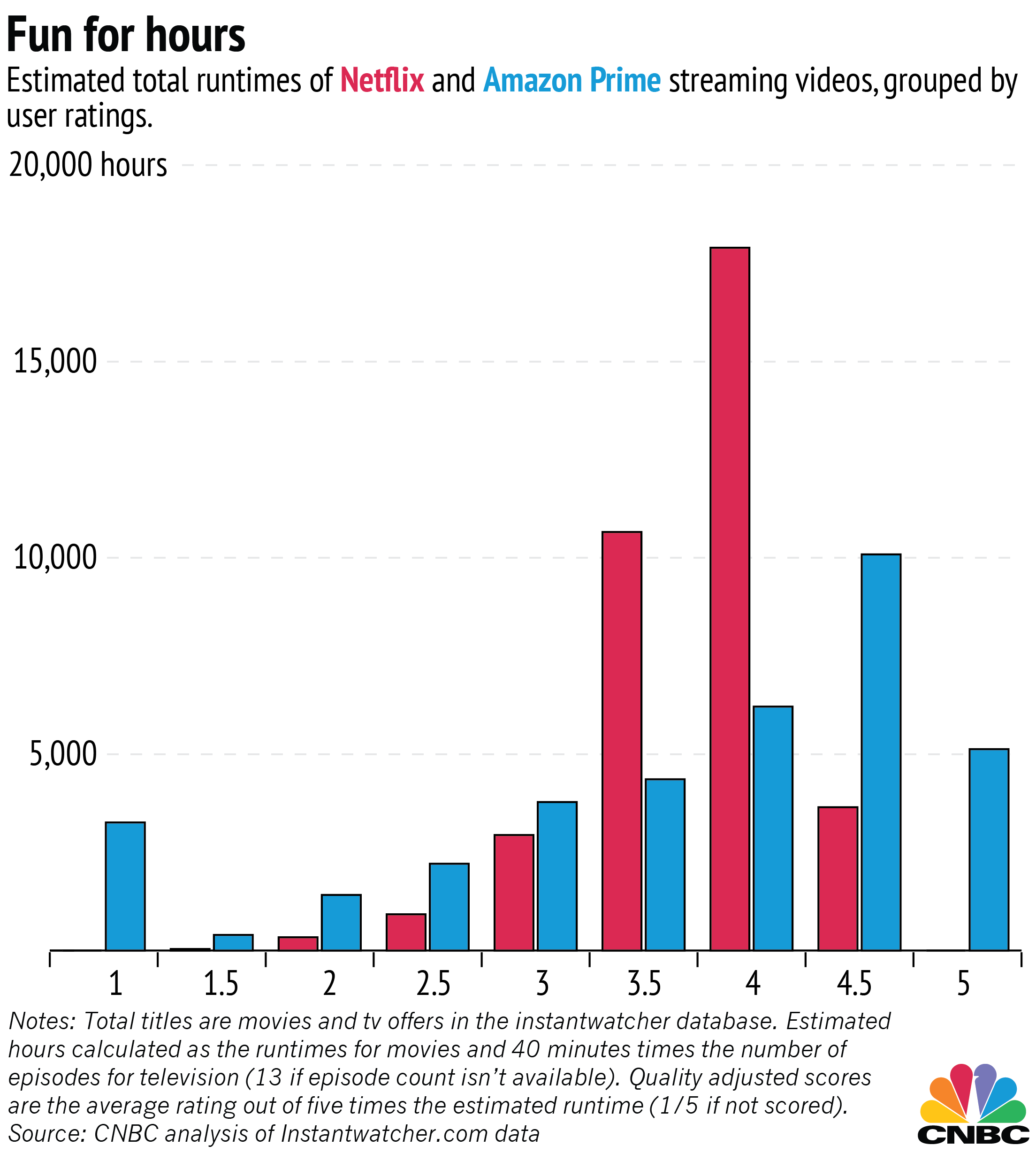 Netflix Stock Quote Netflix Vs Amazon Estimating The Better Deal