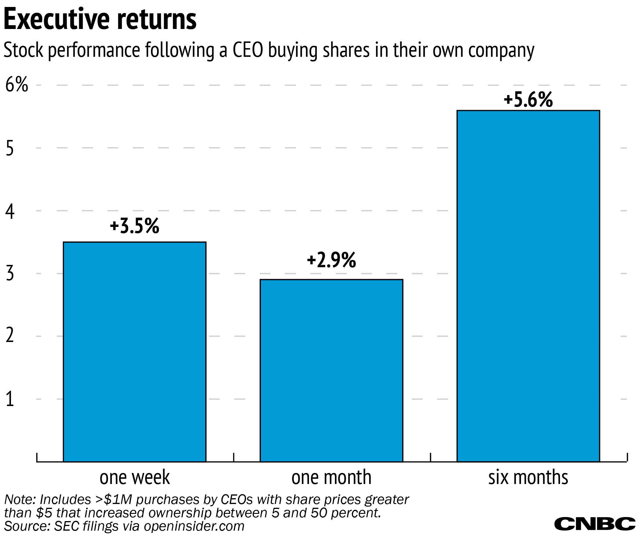 The ceo stock buying bump there is a decent six month return but its not that much more than what came in the first week that means the majority of returns comes immediately its buycottarizona