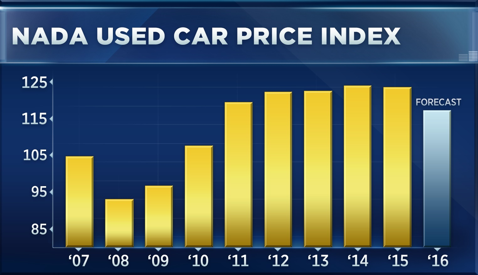 Used car prices are falling for the first time since 2008