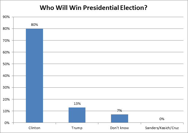 Wall St Thinks Hillary Wins Even If It Doesn T Want Her