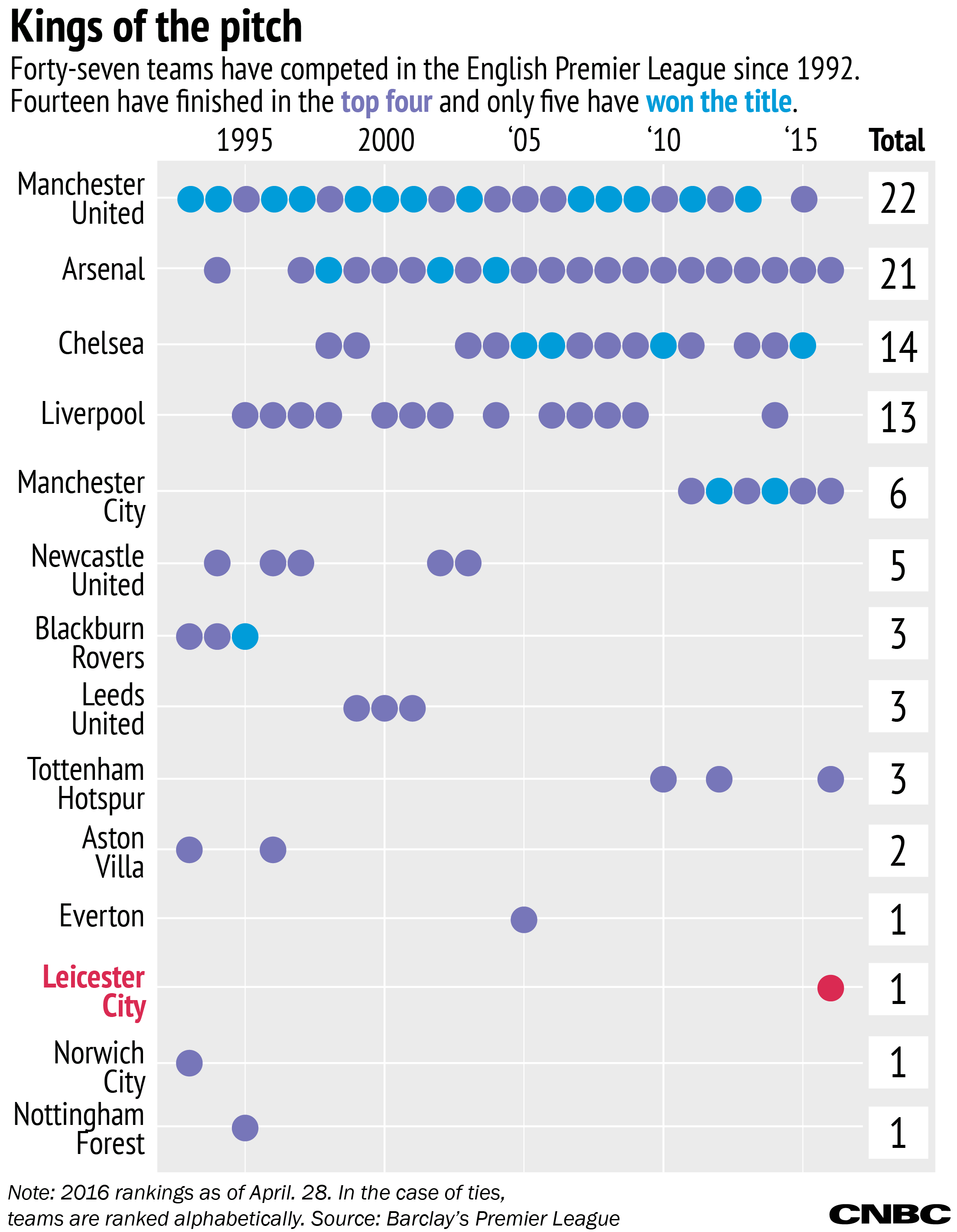 Premier league betting odds history juan ramon rallo bitcoins