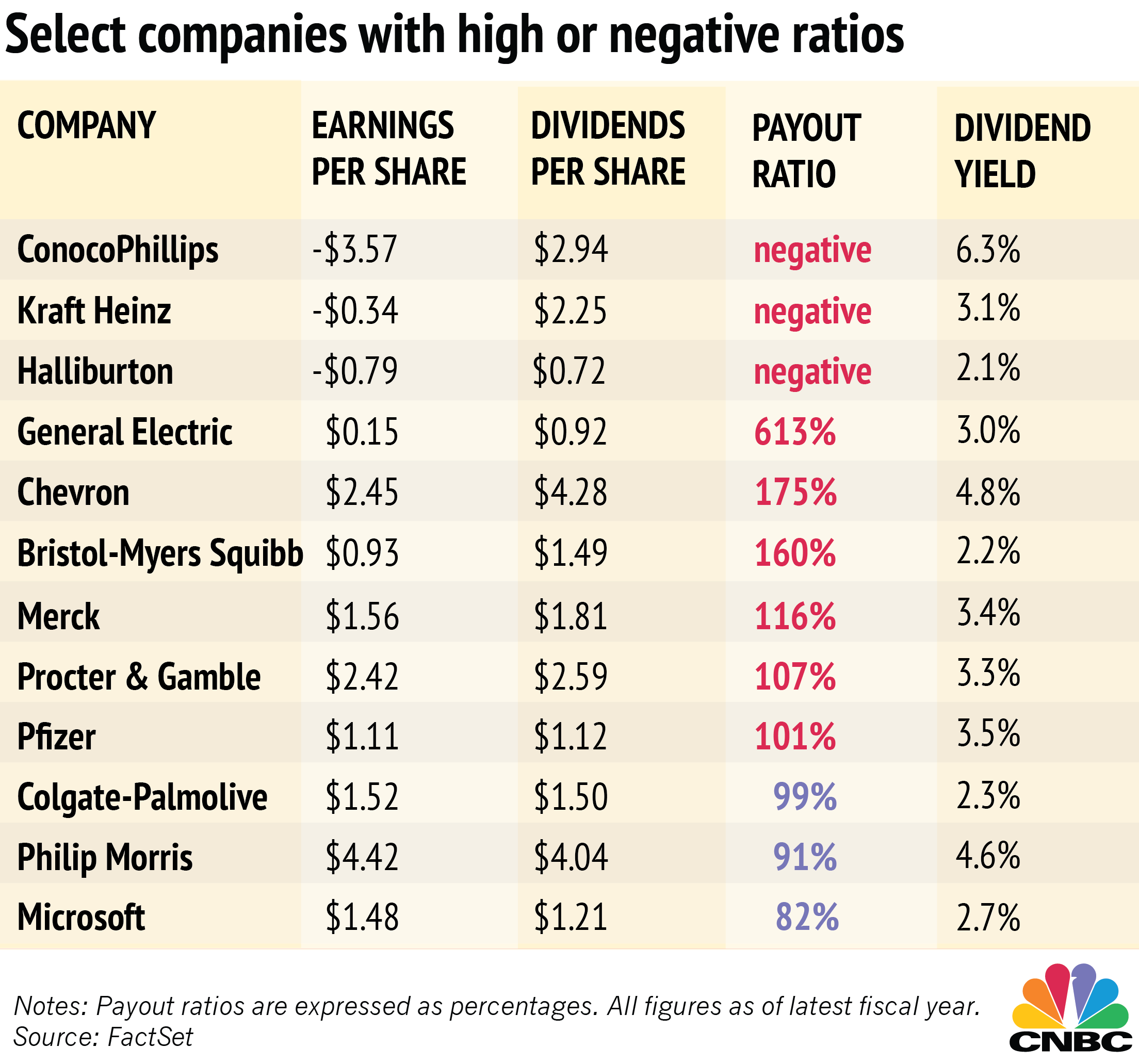 In His Commentary Goldberg Said That He Prefers Companies To Maintain A Dividend Payout Ratio Under 80 Percent With Ratios Below 50 Have