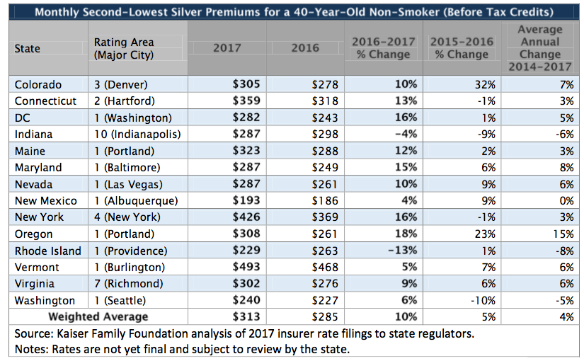 Popular Obamacare plans in 14 major cities could see 10 ...