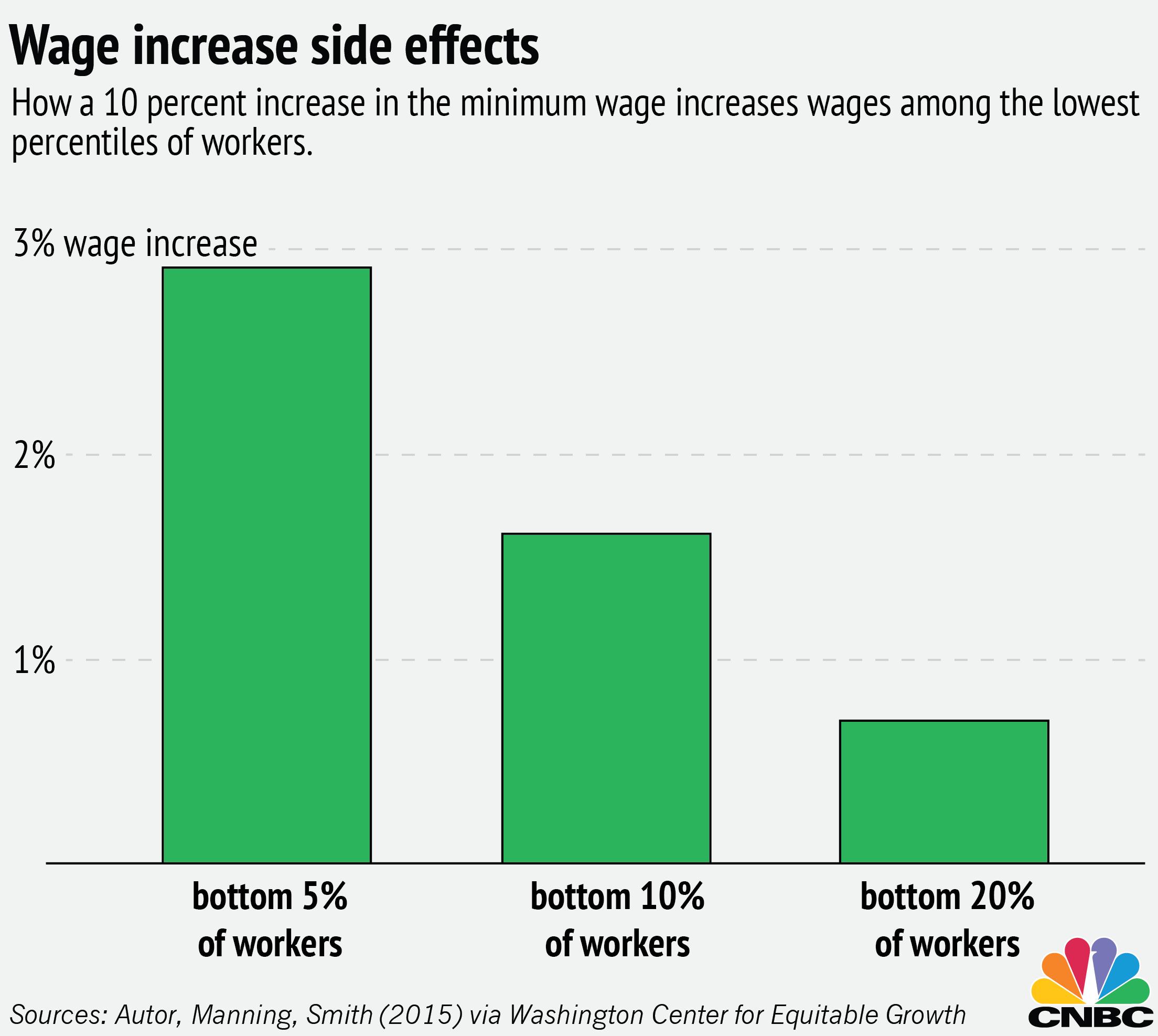 importance of minimum wage