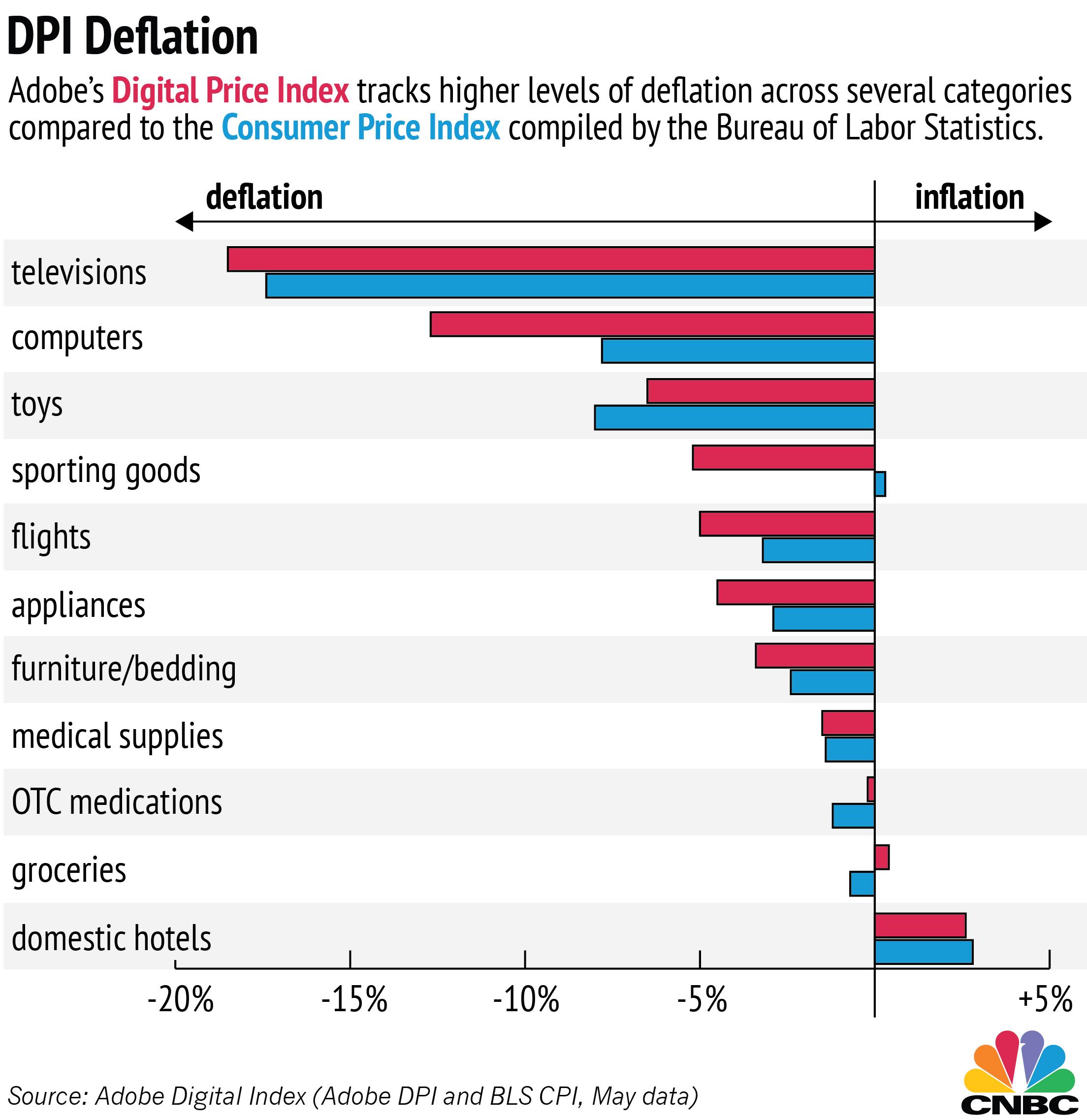 Madison : Deflation