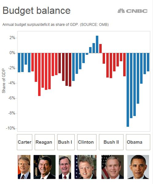 Obama 39 s biggest parting gift to trump may be the economy - When did clinton take office ...