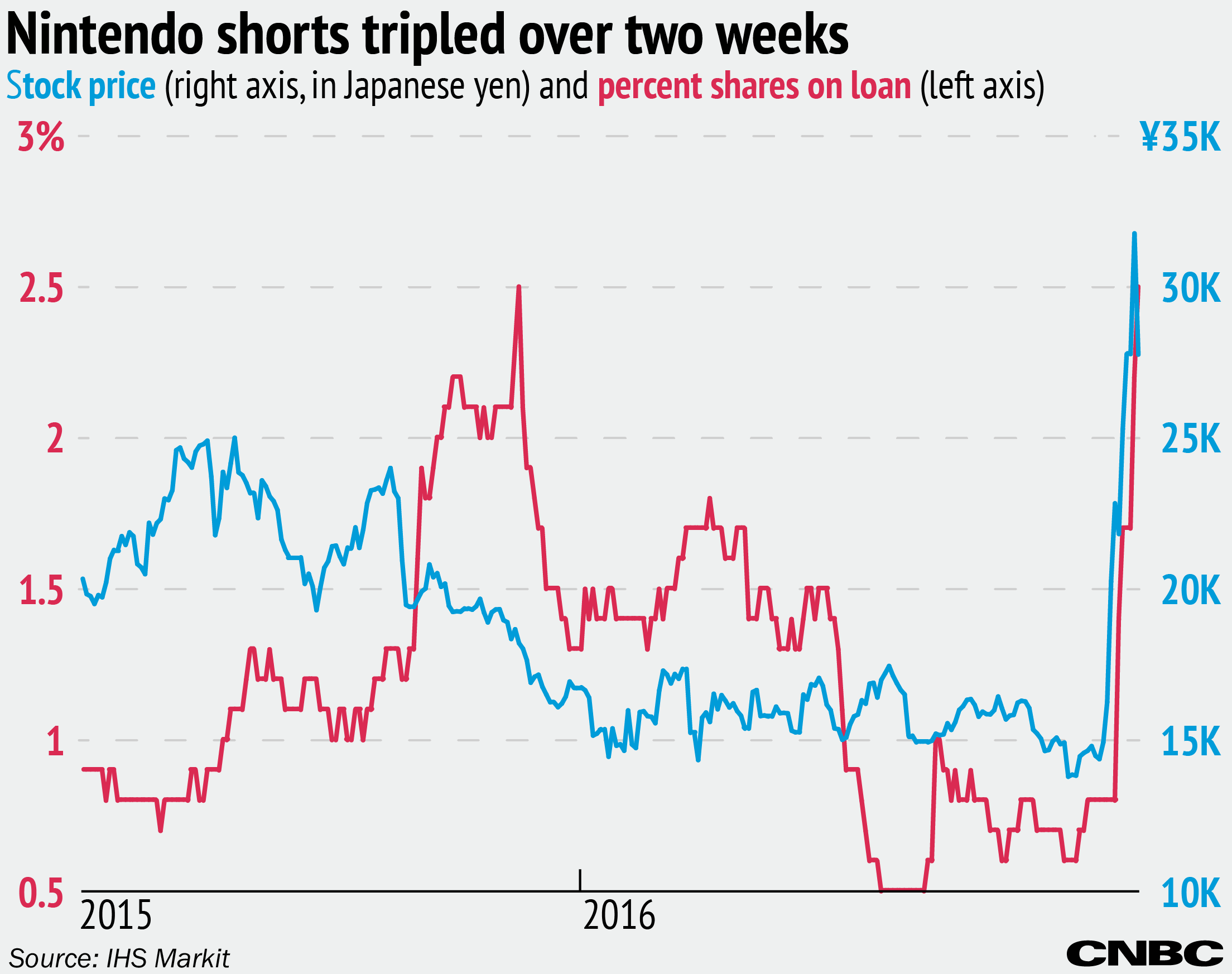 nintendo's stock sees massive jump in short interest despite