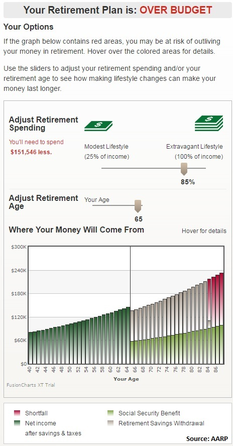 Retirement Calculators May Not Add Up