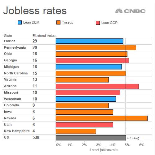 These Swing State Votes May Turn On Jobs Wages