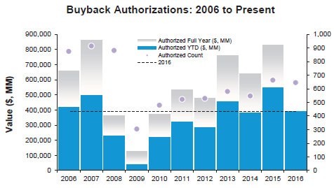 If youre a stock market bull beware this chart stock buyback authorizations ccuart Image collections