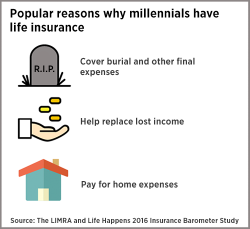 Millennial Quotes Fascinating Why A Millennial Should Have Life Insurance