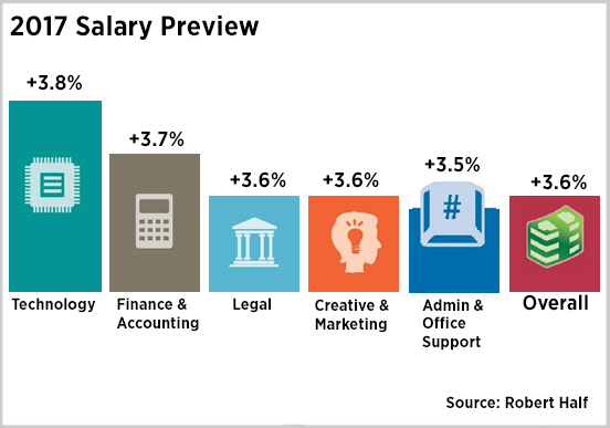 Clarify Your Career Objective.