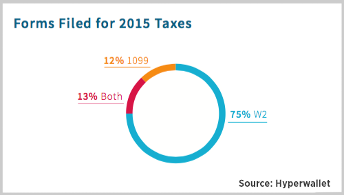 the best tax tips for freelancers