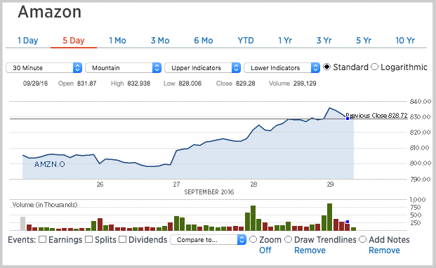 Amazon S Stock All Time Highs