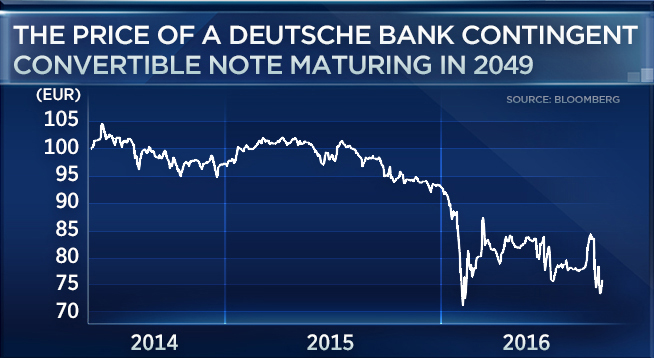The 4 Scariest Charts From Deutsche Banks Dramatic Sell Off