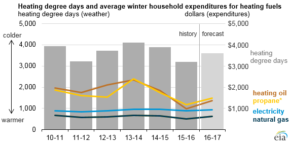 The Eia Figures Are Based On Temperature Forecasts From National Oceanic And Atmospheric Administration Which Believes This Winter Will Be 13 Percent